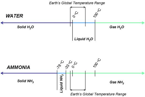 Science Fiction or Science Fact: Ammonia-Based Alien Life | TREKNEWS NET