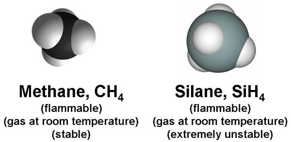 Methane and Silane