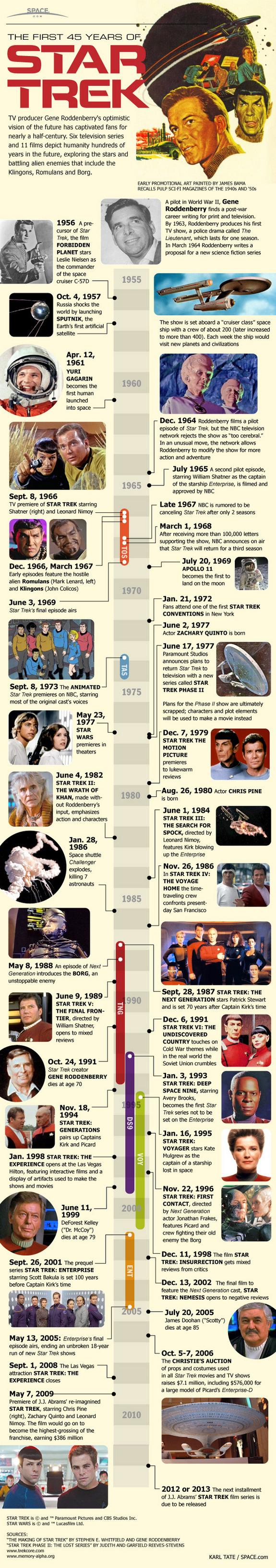 Star Trek Infographic