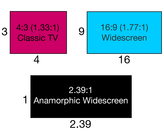 Aspect ratio comparison