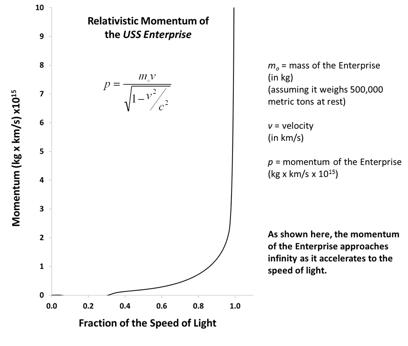 Enterprise Momentum