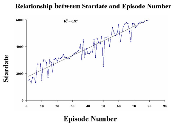 Stardates and Episode Numbers