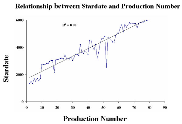 Stardate and Production Numbers