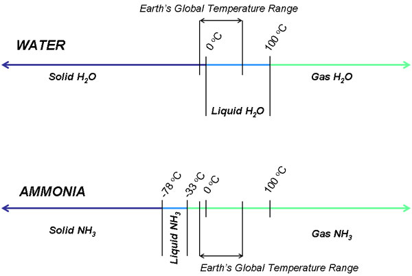 Amonia and water temperature scales