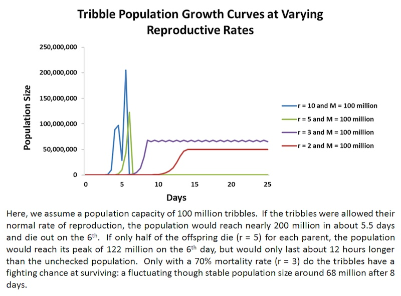 Tribble population growth curves at varying reproductive rates